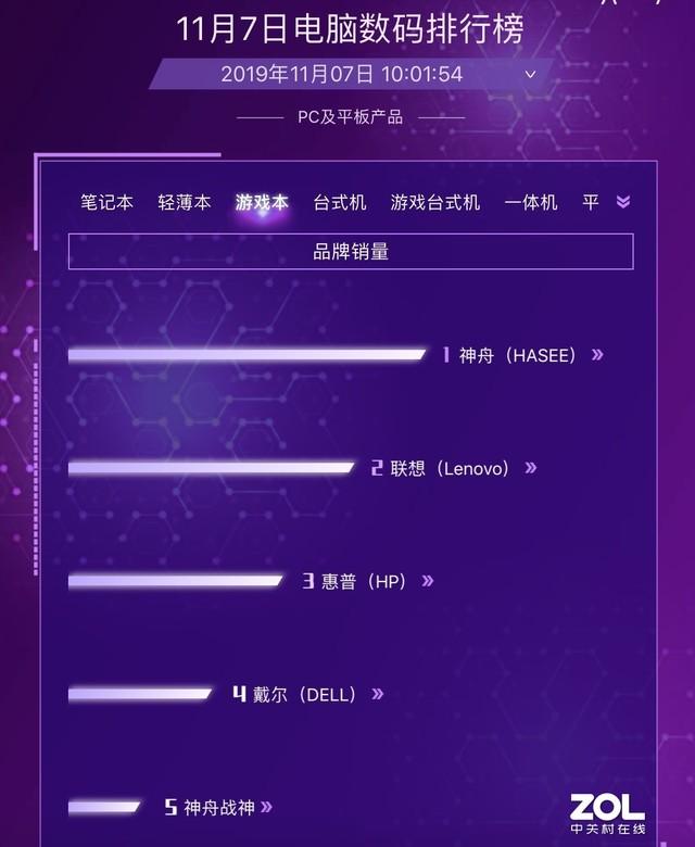 联想霸占5个第一 京东双.11电脑数码7日战报
