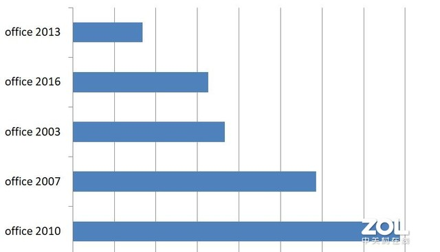 在线复工后,PC软件下载行业排名,OA软件未进前5