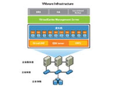 VMware Infrastructure Enterprise for 2 processors 企业版