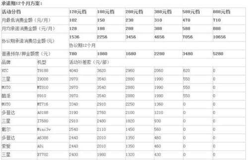 京移动推全球通话费换手机:最低128元