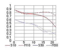 看锐度拼焦外 尼康新老50mmF1.8对比测试
