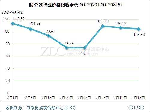 网络设备行业价格指数走势(2012.03.19)