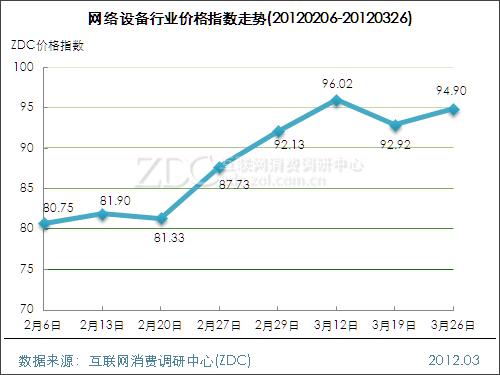 网络设备行业价格指数走势(2012.3.26)