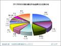 2012年8月中国扫描仪市场分析报告